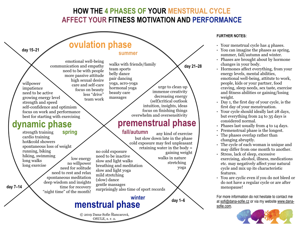 Which phase is best for which sport activity?